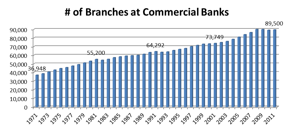 Number of branches at commercial banks