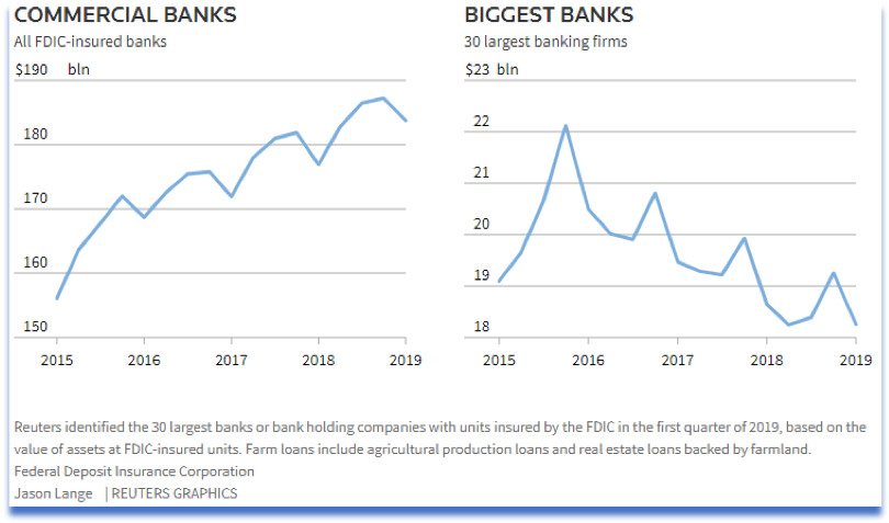 Graph depicting farm loan support from smaller FDIC banks increasing.