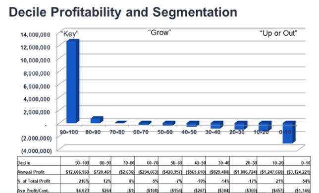 Chart depicting decile profitability and segmentation.