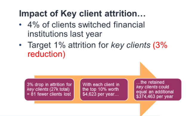 Flowchart depicting the impact of key client attrition.