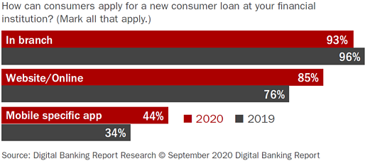 """Chart depicting answers to the question """"how can consumers apply for new loan at your FI?"""""""