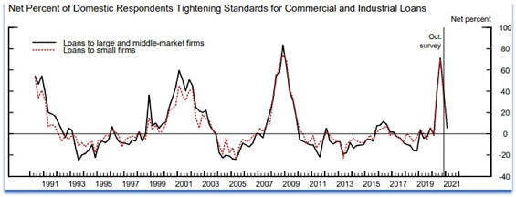 Line graph depicting the net percent of domestic respondents tightening standards for commercial and industrial loans.