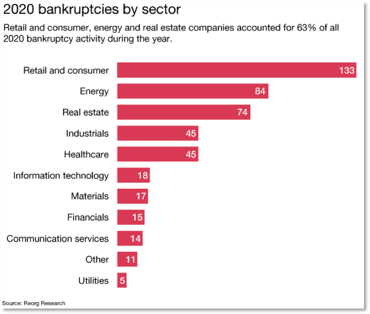 Bar graph depicting 2020 bankruptcies by sector, with retail and consumer leading.