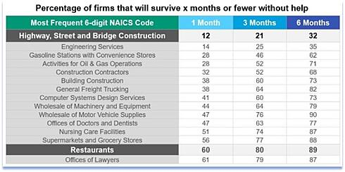 Chart displaying percentage of firms that would survive without help.