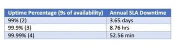 Chart depicting uptime percentage.