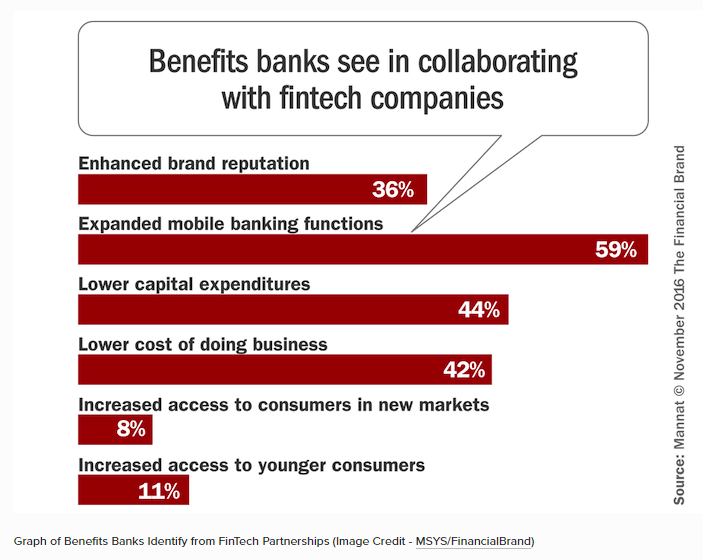 FB Benefits Banks see in collaborating with fintechs