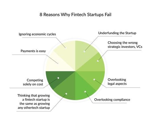 why fintech startups fail