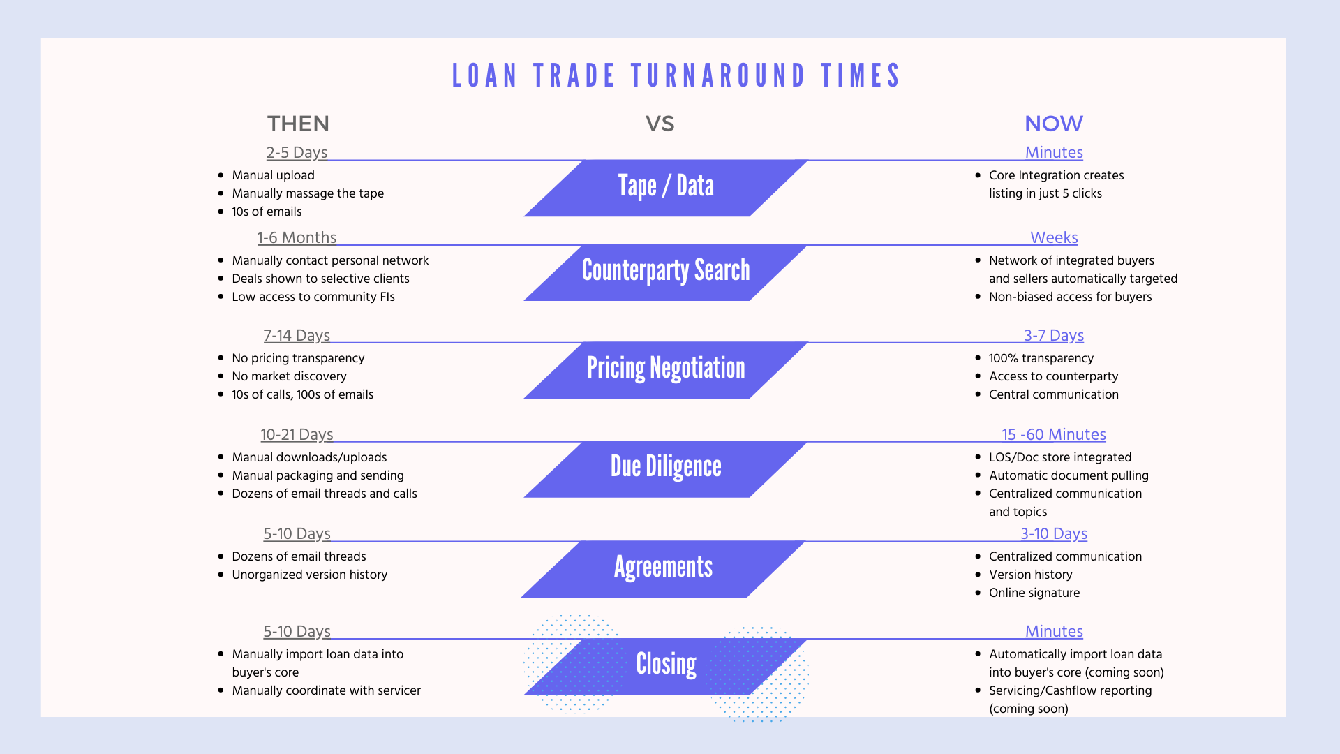 Flowchart depicting the difference in loan trade turnaround times.