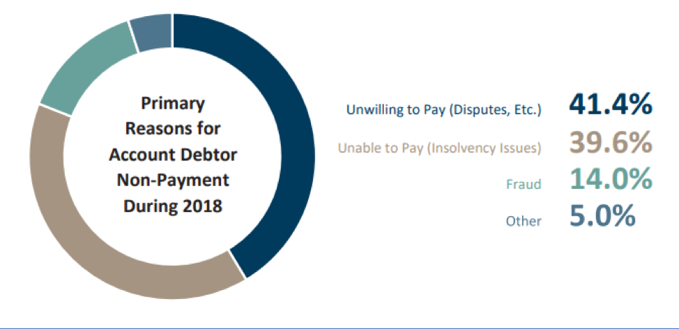 Primary reasons for account debtor non-payment in 2018.