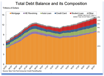 Total debt balance and its composition.