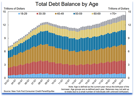 Total debt balance by age.