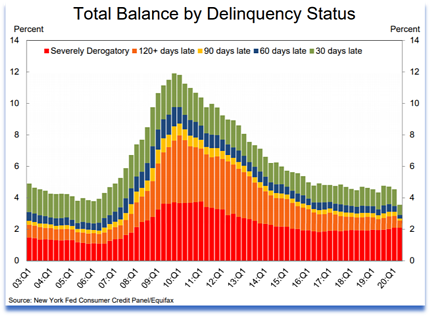 Total balance by delinquency status.