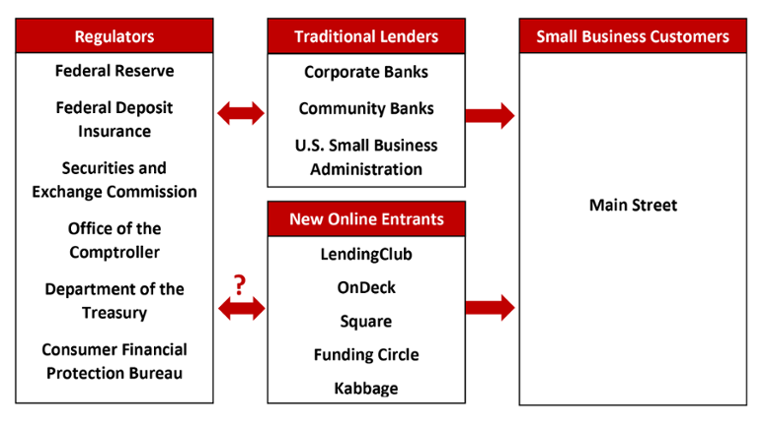 this chart illustrates how the new commercial lending market functions