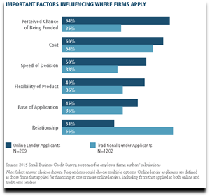 Important Factors Influencing Where Business Owners Apply for Financing