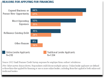 Reasons given by business owners for Applying for Financing